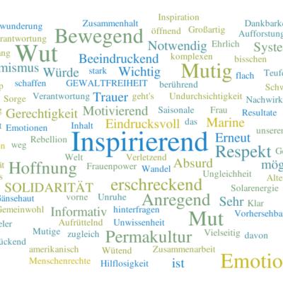 Wordcloud Assoziationen aus dem Publikum